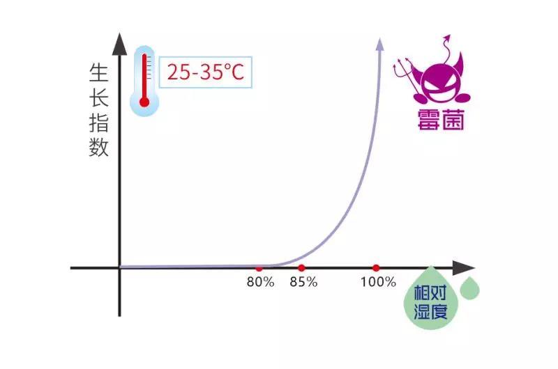 细菌生长指数和相对湿度函数图
