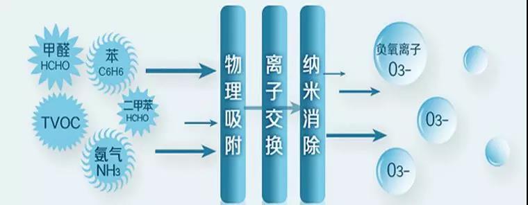 净化空气原理