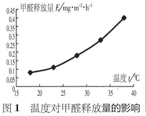 温度对甲醛释放量的影响